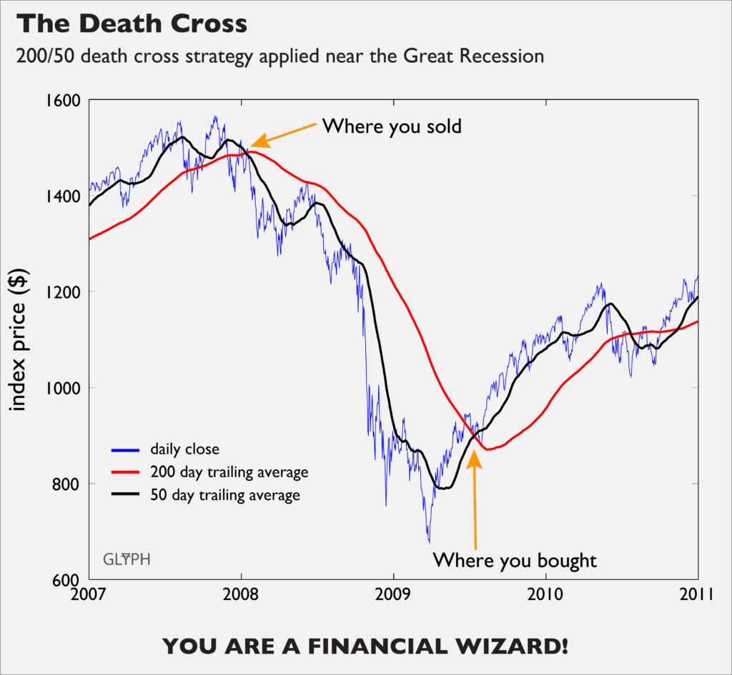 You would have made some cash using a 200/50 death cross strategy near the Great Recession. That stuff rules everything around you, I'm told.