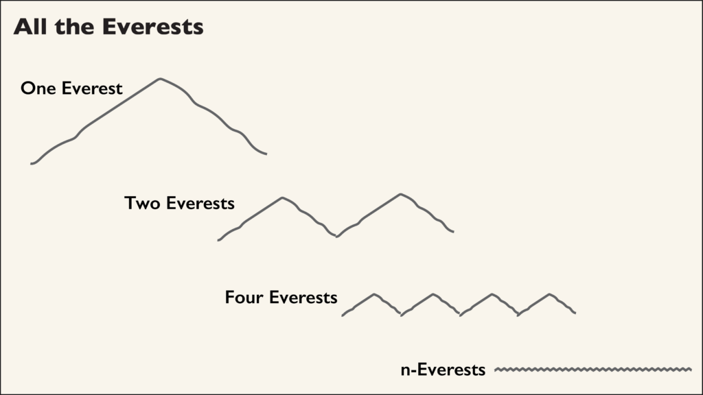 Cartoon of many silhouettes of Mt. Everest.