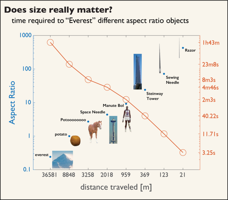 Curves of horizontal distance traveled, aspect ratio, and time required to travel that distance.