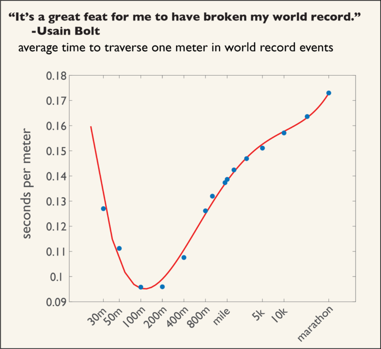 Seconds required to travel one meter, in world record runs at various distances.